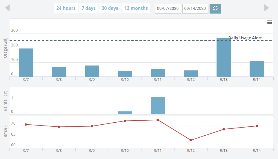 Example of Customer Portal Usage Data Charts